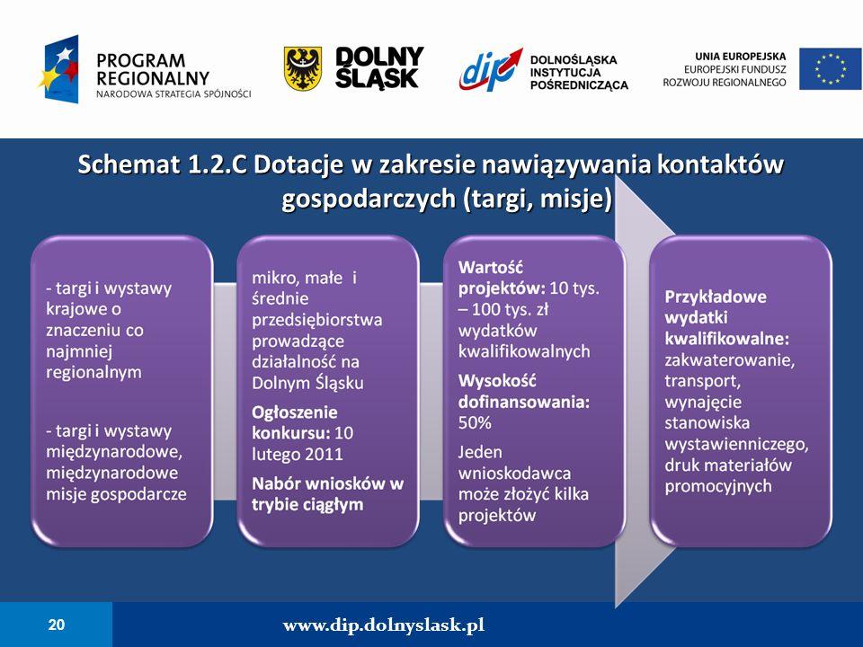 20 www.dip.dolnyslask.pl Schemat 1.2.C Dotacje w zakresie nawiązywania kontaktów gospodarczych (targi, misje)