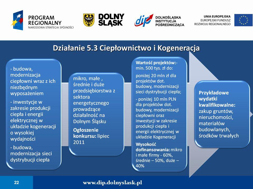 22 www.dip.dolnyslask.pl Działanie 5.3 Ciepłownictwo i Kogeneracja