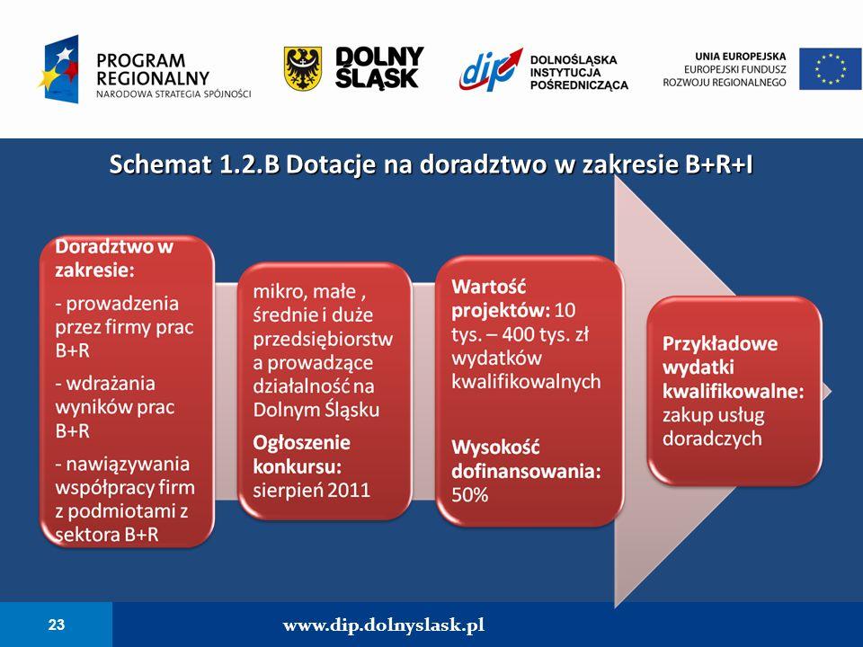 23 www.dip.dolnyslask.pl Schemat 1.2.B Dotacje na doradztwo w zakresie B+R+I