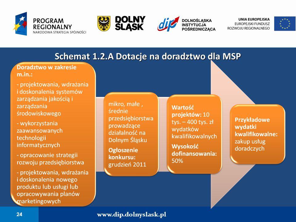 24 www.dip.dolnyslask.pl Schemat 1.2.A Dotacje na doradztwo dla MSP