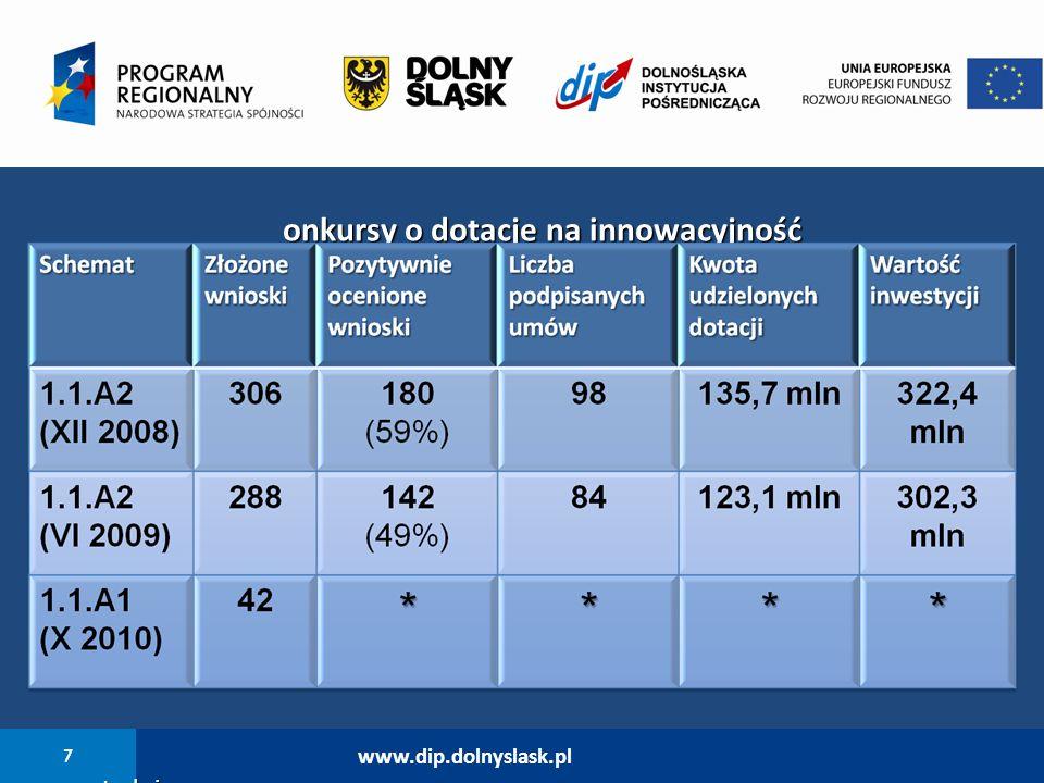 7 www.dip.dolnyslask.pl K onkursy o dotacje na innowacyjność * w trakcie oceny