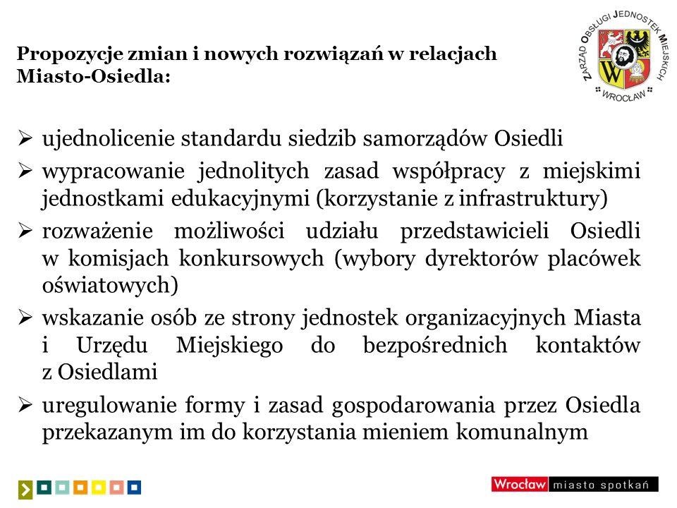 Propozycje zmian i nowych rozwiązań w relacjach Miasto-Osiedla (c.d.): wypracowanie wspólnego programu z BSTiR w sprawie właściwego wykorzystania obiektów sportowych zamieszczenie wystandaryzowanych tablic informacyjnych do dyspozycji samorządów Osiedli wypracowanie modelu uczestnictwa samorządów Osiedli na etapie planowania rozwiązań dot.