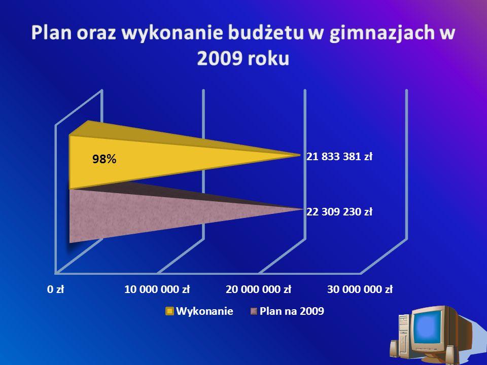 Plan na 2009 r.Wykonanie