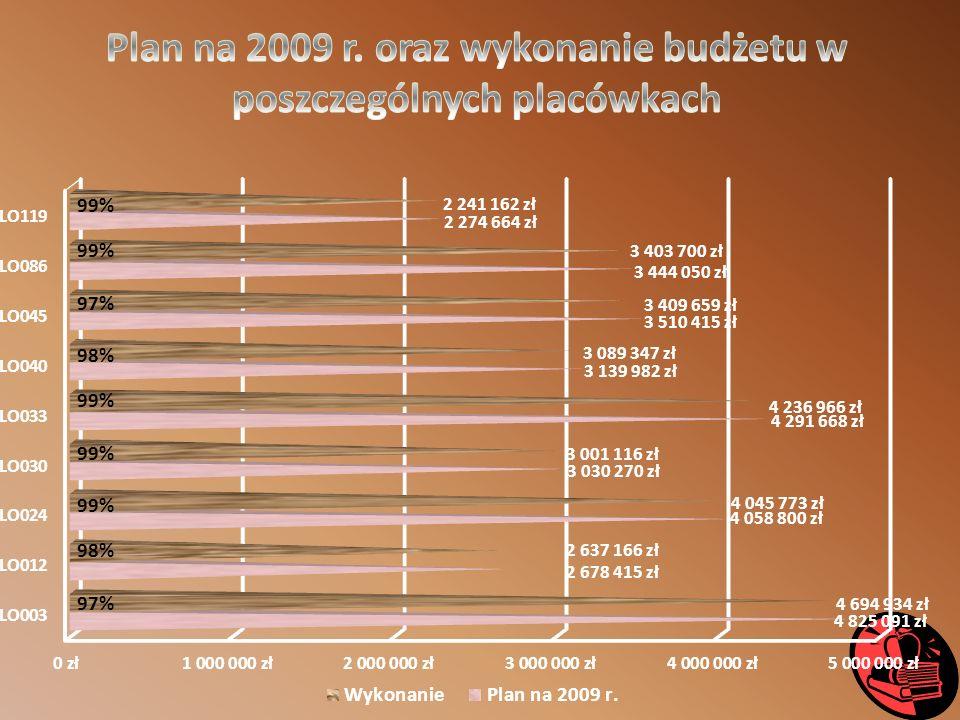 Przeciętny koszt kształcenia ucznia w liceum ogólnokształcącym – 5 698,61 zł