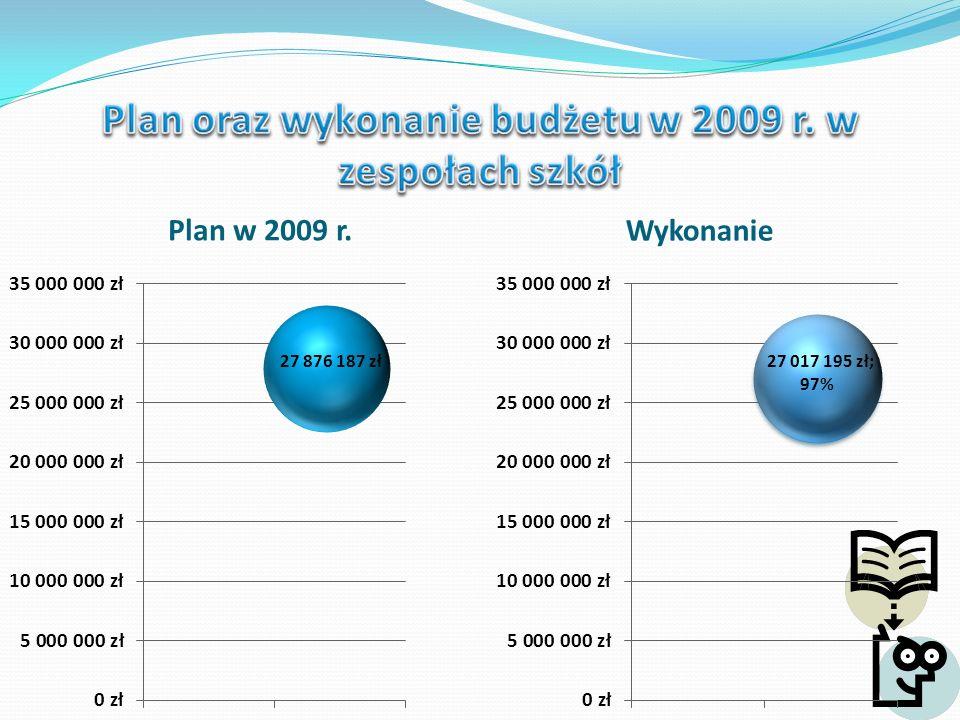 Plan na 2009 r. Wykonanie