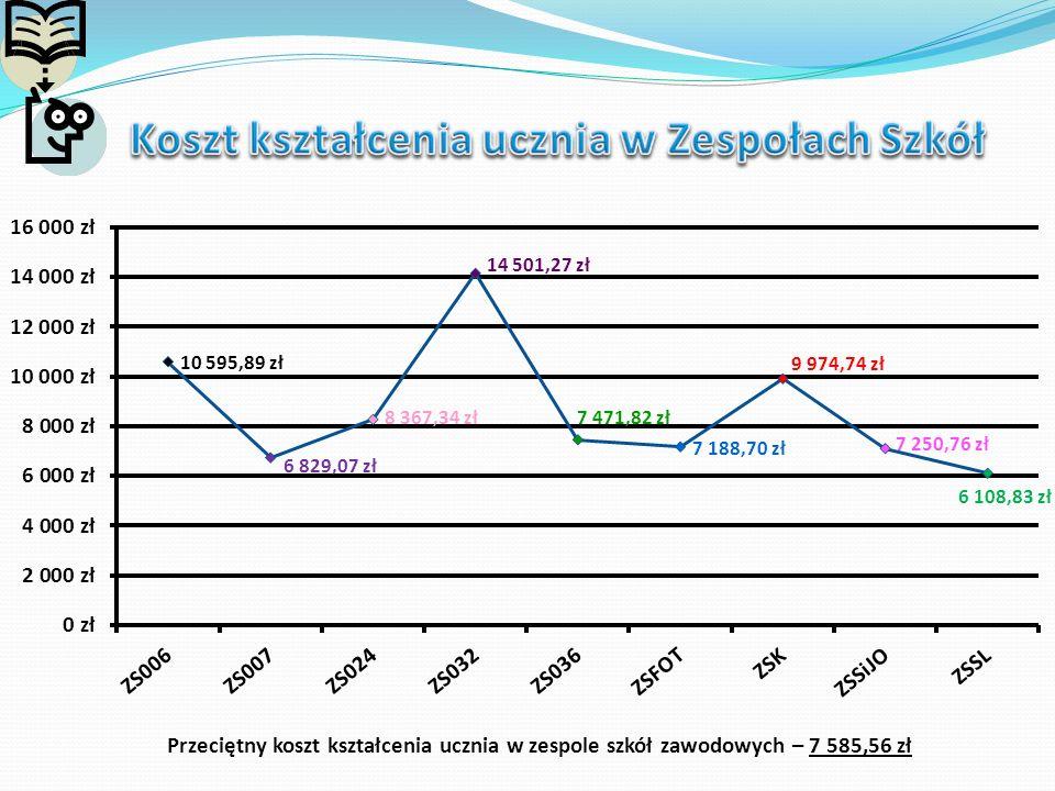 Przeciętny koszt kształcenia ucznia w zespole szkół zawodowych – 7 585,56 zł