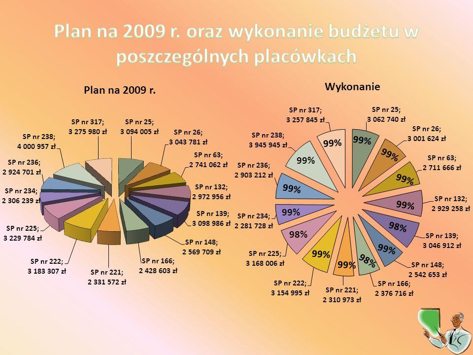 Przeciętny koszt kształcenia ucznia w szkole podstawowej – 7 013,80 zł Przeciętny koszt kształcenia ucznia w szkole integracyjnej – 11 166,93 zł SP 236 (z oddz.
