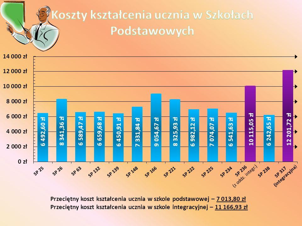 Przeciętny koszt kształcenia ucznia w szkole podstawowej – 7 013,80 zł Przeciętny koszt kształcenia ucznia w szkole integracyjnej – 11 166,93 zł SP 23