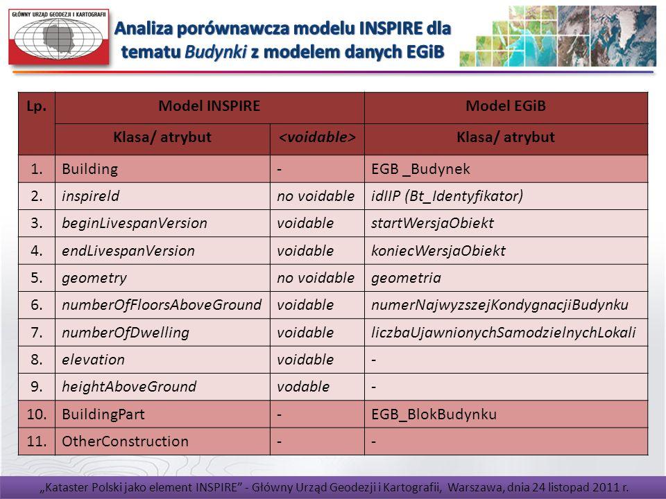 Kataster Polski jako element INSPIRE - Główny Urząd Geodezji i Kartografii, Warszawa, dnia 4 lipca 2011 r. Lp.Model INSPIREModel EGiB Klasa/ atrybut K