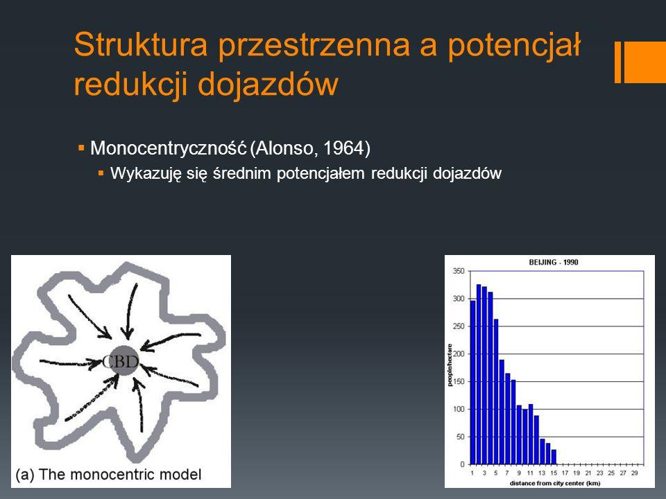 Struktura przestrzenna a potencjał redukcji dojazdów Monocentryczność (Alonso, 1964) Wykazuję się średnim potencjałem redukcji dojazdów