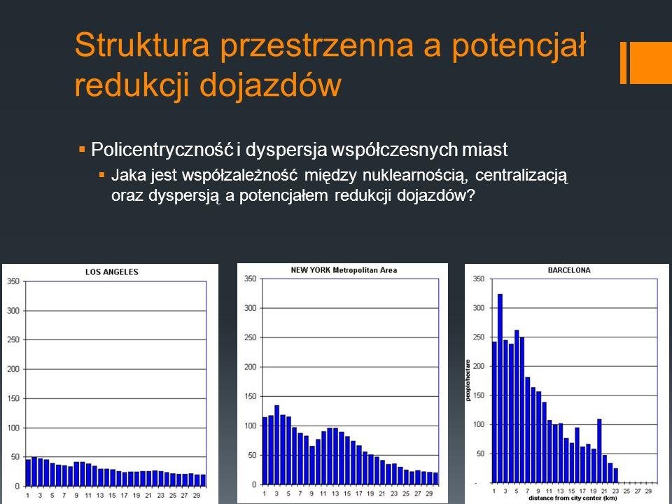 Struktura przestrzenna a potencjał redukcji dojazdów Policentryczność i dyspersja współczesnych miast Jaka jest współzależność między nuklearnością, centralizacją oraz dyspersją a potencjałem redukcji dojazdów
