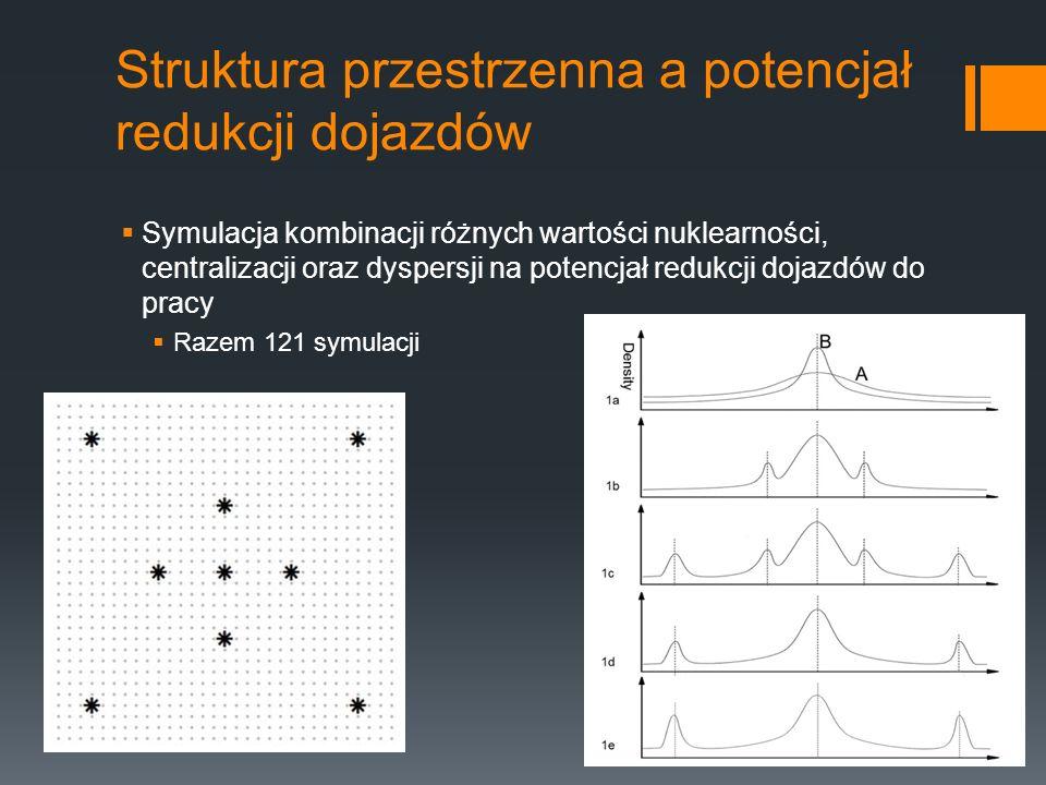 Struktura przestrzenna a potencjał redukcji dojazdów Symulacja kombinacji różnych wartości nuklearności, centralizacji oraz dyspersji na potencjał redukcji dojazdów do pracy Razem 121 symulacji