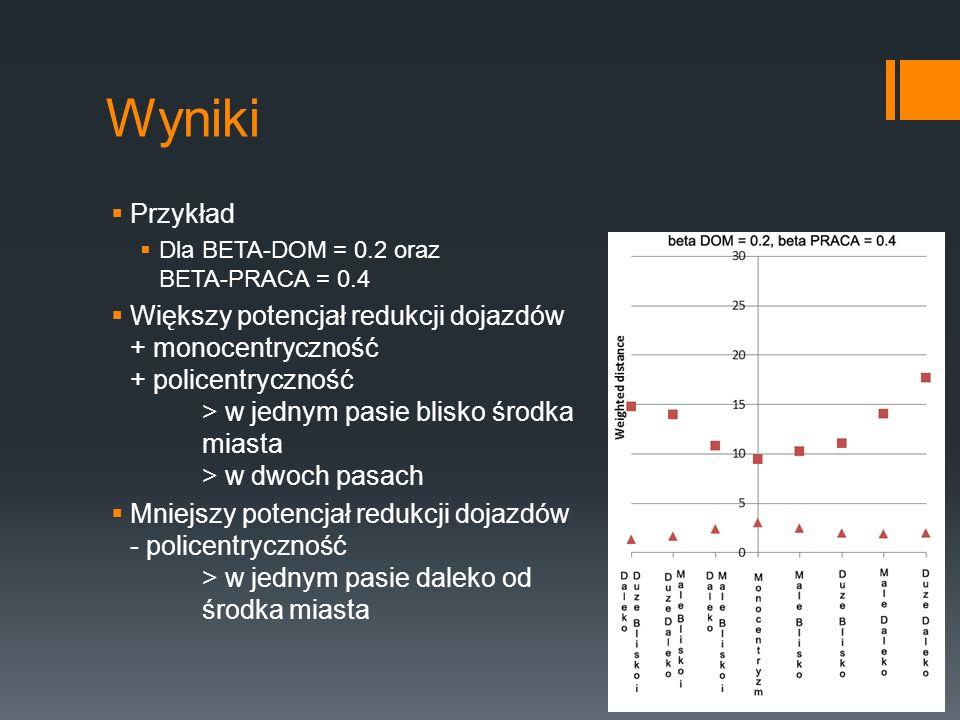 Wyniki Przykład Dla BETA-DOM = 0.2 oraz BETA-PRACA = 0.4 Większy potencjał redukcji dojazdów + monocentryczność + policentryczność > w jednym pasie blisko środka miasta > w dwoch pasach Mniejszy potencjał redukcji dojazdów - policentryczność > w jednym pasie daleko od środka miasta