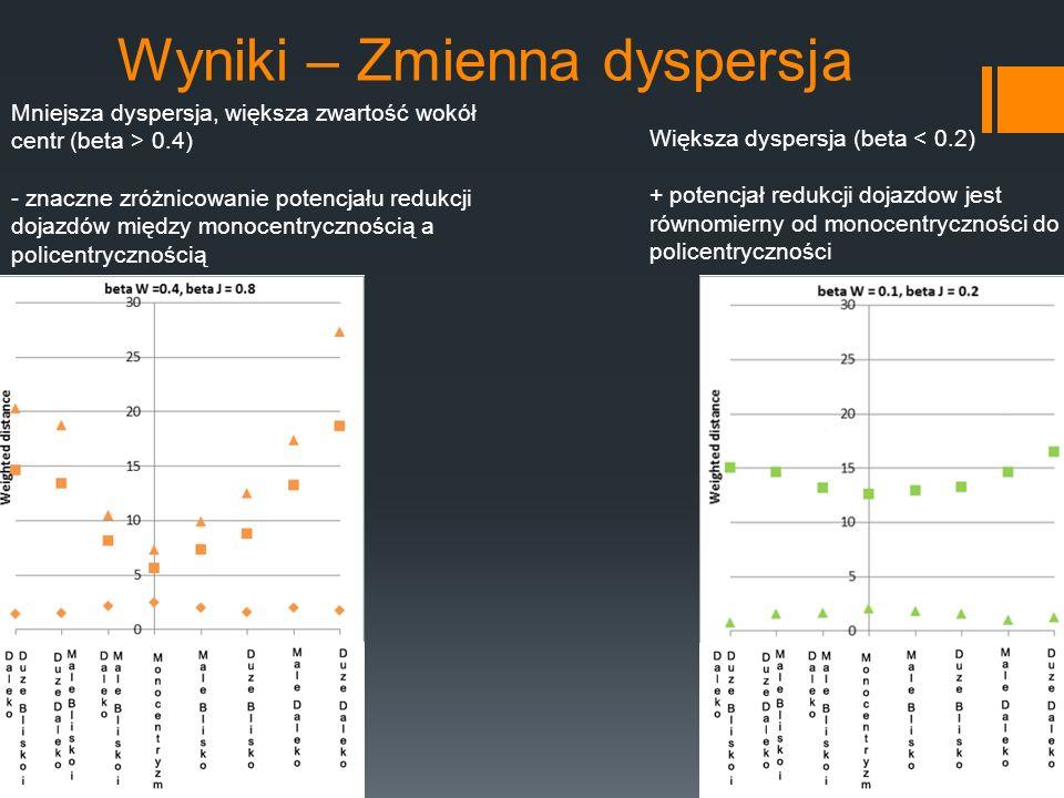 Wyniki – Zmienna dyspersja Większa dyspersja (beta < 0.2) + potencjał redukcji dojazdow jest równomierny od monocentryczności do policentryczności Mni
