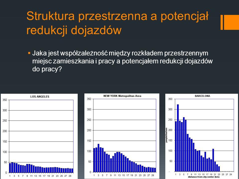 Struktura przestrzenna a potencjał redukcji dojazdów Jaka jest współzależność między rozkładem przestrzennym miejsc zamieszkania i pracy a potencjałem redukcji dojazdów do pracy