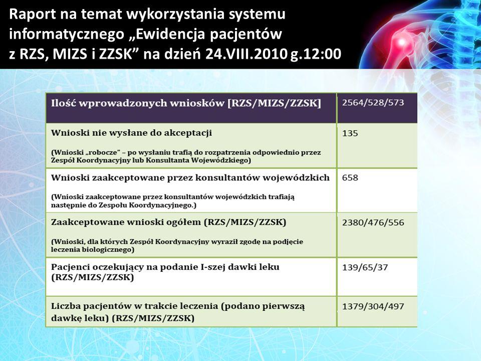 Raport na temat wykorzystania systemu informatycznego Ewidencja pacjentów z RZS, MIZS i ZZSK na dzień 24.VIII.2010 g.12:00