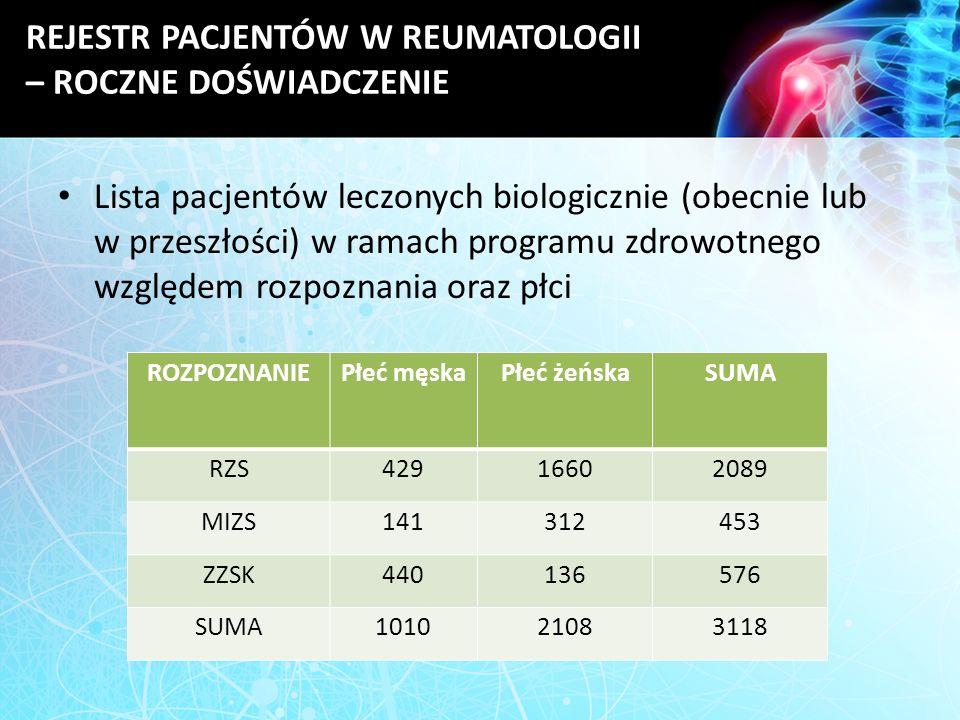 REJESTR PACJENTÓW W REUMATOLOGII – ROCZNE DOŚWIADCZENIE Lista pacjentów leczonych biologicznie (obecnie lub w przeszłości) w ramach programu zdrowotne