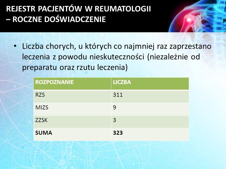 REJESTR PACJENTÓW W REUMATOLOGII – ROCZNE DOŚWIADCZENIE Liczba chorych, u których co najmniej raz zaprzestano leczenia z powodu nieskuteczności (nieza