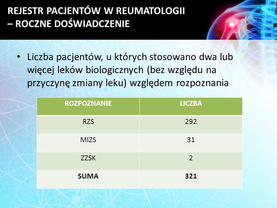 REJESTR PACJENTÓW W REUMATOLOGII – ROCZNE DOŚWIADCZENIE Liczba pacjentów, u których stosowano dwa lub więcej leków biologicznych (bez względu na przyc