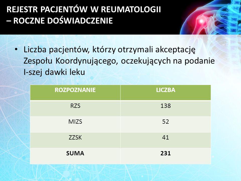 REJESTR PACJENTÓW W REUMATOLOGII – ROCZNE DOŚWIADCZENIE Liczba pacjentów, którzy otrzymali akceptację Zespołu Koordynującego, oczekujących na podanie