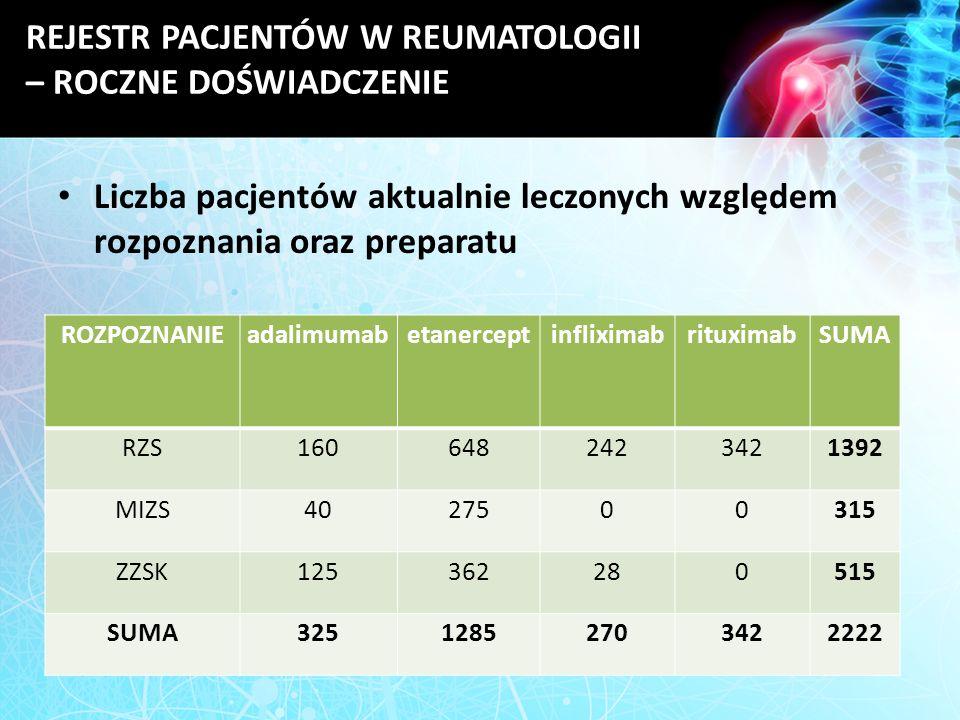 REJESTR PACJENTÓW W REUMATOLOGII – ROCZNE DOŚWIADCZENIE Liczba pacjentów aktualnie leczonych względem rozpoznania oraz preparatu ROZPOZNANIEadalimumab