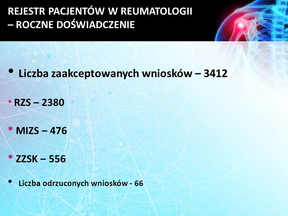 Liczba zaakceptowanych wniosków – 3412 * RZS – 2380 * MIZS – 476 * ZZSK – 556 Liczba odrzuconych wniosków - 66 REJESTR PACJENTÓW W REUMATOLOGII – ROCZ