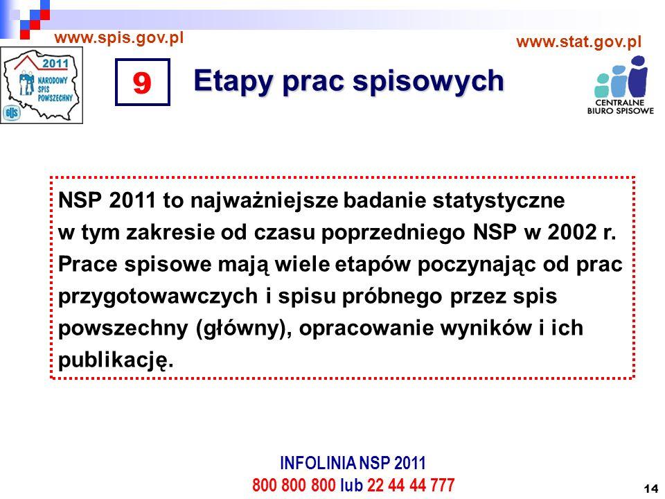 14 Etapy prac spisowych www.spis.gov.pl www.stat.gov.pl NSP 2011 to najważniejsze badanie statystyczne w tym zakresie od czasu poprzedniego NSP w 2002 r.