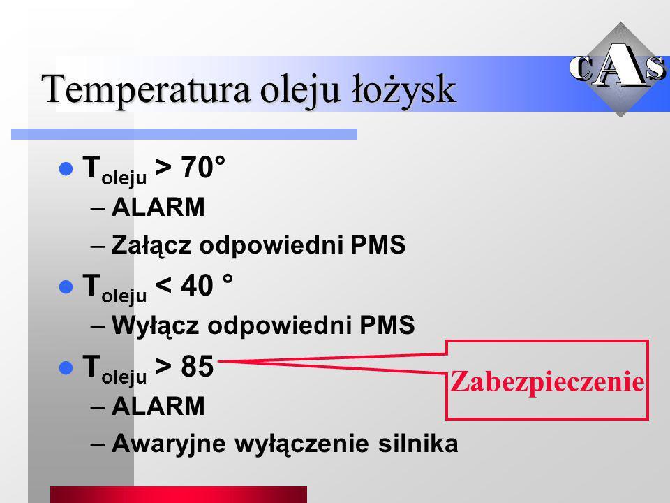 Temperatura oleju łożysk T oleju > 70° –ALARM –Załącz odpowiedni PMS T oleju < 40 ° –Wyłącz odpowiedni PMS T oleju > 85 –ALARM –Awaryjne wyłączenie si