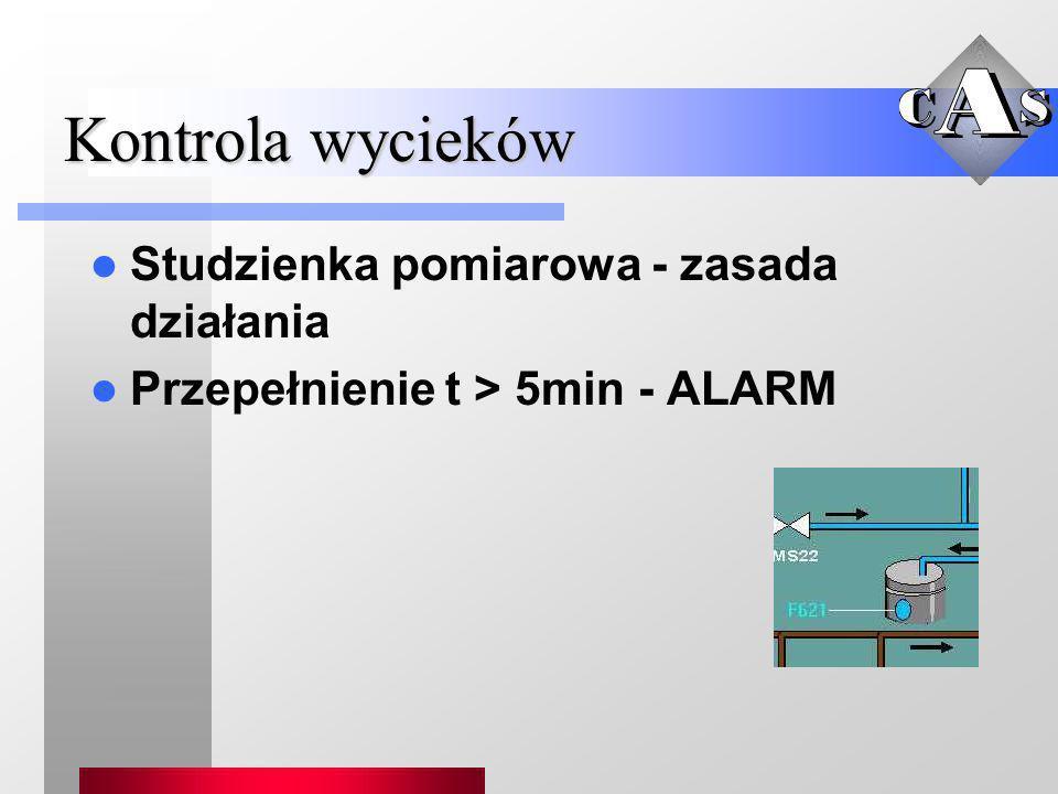 Kontrola wycieków Studzienka pomiarowa - zasada działania Przepełnienie t > 5min - ALARM