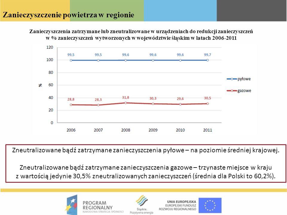 Zanieczyszczenie powietrza w regionie Zanieczyszczenia zatrzymane lub zneutralizowane w urządzeniach do redukcji zanieczyszczeń w % zanieczyszczeń wyt