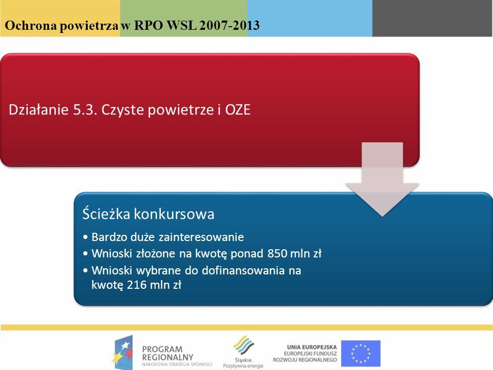 Ochrona powietrza w RPO WSL 2007-2013 Działanie 5.3. Czyste powietrze i OZE Ścieżka konkursowa Bardzo duże zainteresowanie Wnioski złożone na kwotę po