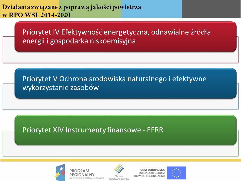 Priorytet IV Efektywność energetyczna, odnawialne źródła energii i gospodarka niskoemisyjna Budowa i przebudowa infrastruktury służącej do produkcji i dystrybucji energii pochodzącej ze źródeł odnawialnych; Likwidacja niskiej emisji poprzez wymianę/ modernizację indywidualnych źródeł ciepła lub podłączanie budynków do sieciowych nośników ciepła; Montaż/instalacja efektywnego energetycznie oświetlenia w gminach lub obiektach użyteczności publicznej; Poprawa efektywności produkcji energii poprzez wykorzystanie źródeł kogeneracyjnych.