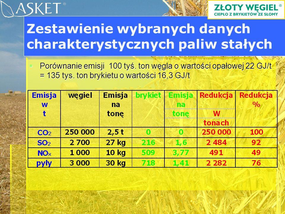 Linia BIOMASSER = brykieciarka + rozdrabniacz Pilotażowy program uwalniania miasta Poznań od szkodliwych pyłów jako efekt współpracy firmy ASKET ze studentami i absolwentami uczelni rolniczych oraz technicznych.