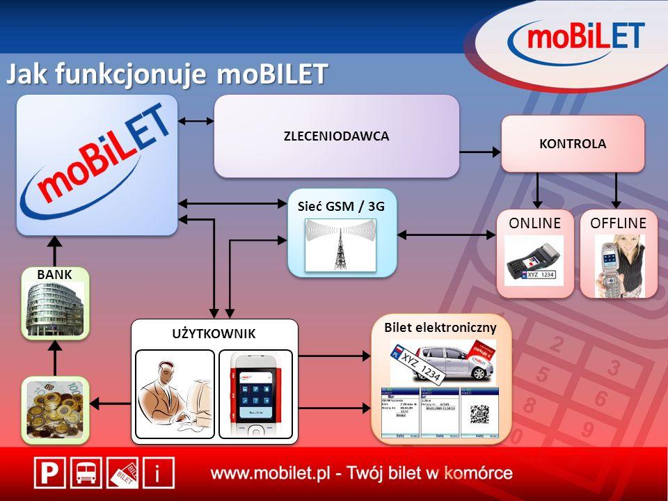 Jak funkcjonuje moBILET ZLECENIODAWCA KONTROLA Sieć GSM / 3G Bilet elektroniczny ONLINE BANK UŻYTKOWNIK OFFLINE