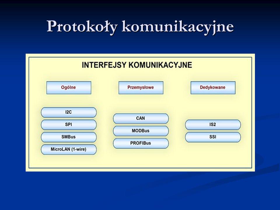 Protokoły komunikacyjne