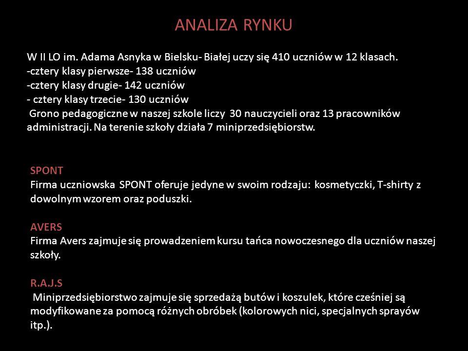 ANALIZA RYNKU W II LO im. Adama Asnyka w Bielsku- Białej uczy się 410 uczniów w 12 klasach. -cztery klasy pierwsze- 138 uczniów -cztery klasy drugie-