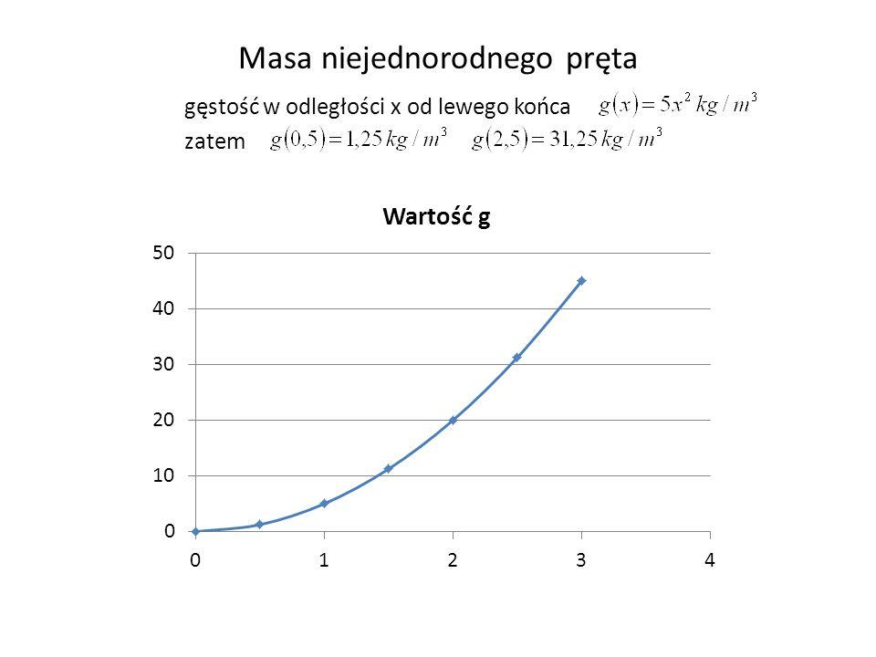 Masa niejednorodnego pręta gęstość w odległości x od lewego końca zatem