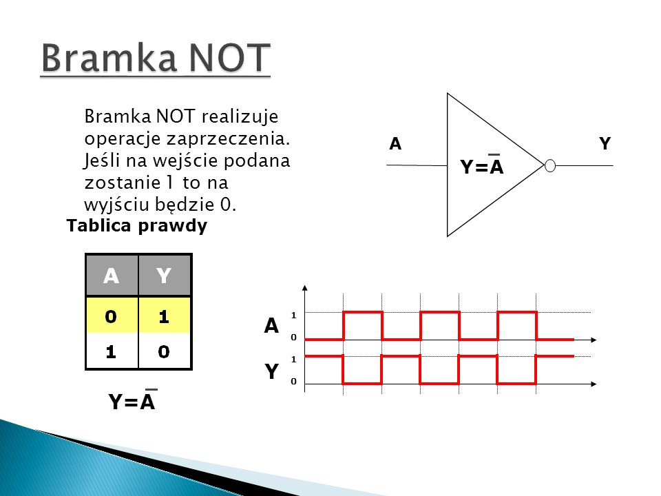 A B Y Y=AB Tablica prawdy Y=AB ABYABY 101010101010 Bramka AND realizuje iloczyn logiczny.