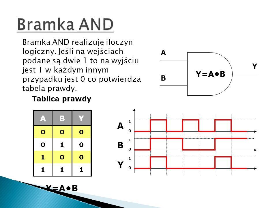 A B Y Y=AB Tablica prawdy Y=AB ABYABY 101010101010 Bramka AND realizuje iloczyn logiczny. Jeśli na wejściach podane są dwie 1 to na wyjściu jest 1 w k
