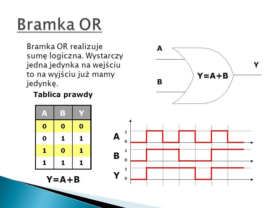 A B Y Y=A+B Tablica prawdy ABYABY 101010101010 Bramka OR realizuje sumę logiczna. Wystarczy jedna jedynka na wejściu to na wyjściu już mamy jedynkę.