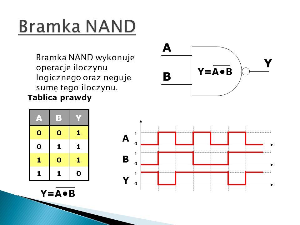A B Y Y=A+B Tablica prawdy ABYABY 101010101010 Bramka NOR realizuje sumę logiczna jednocześnie zaprzeczając wynik.