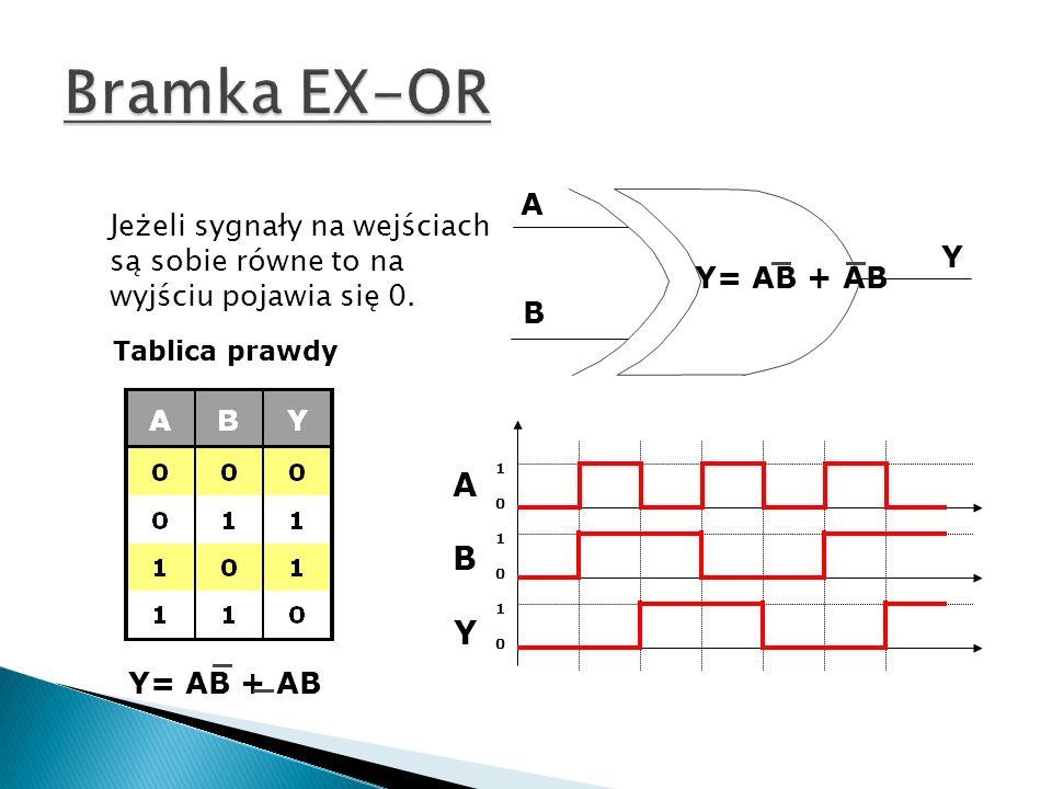 A B Y Y= AB + AB Tablica prawdy ABYABY 101010101010 Jeżeli sygnały na wejściach są sobie równe to na wyjściu pojawia się 0.