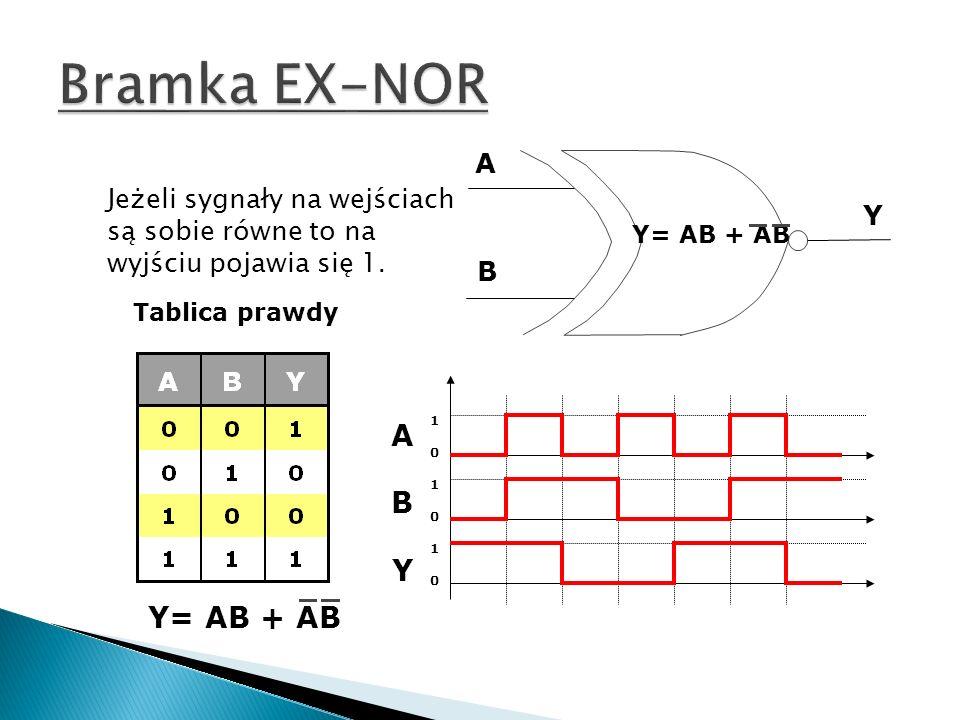 A B Y Tablica prawdy ABYABY 101010101010 Jeżeli sygnały na wejściach są sobie równe to na wyjściu pojawia się 1. Y= AB + AB