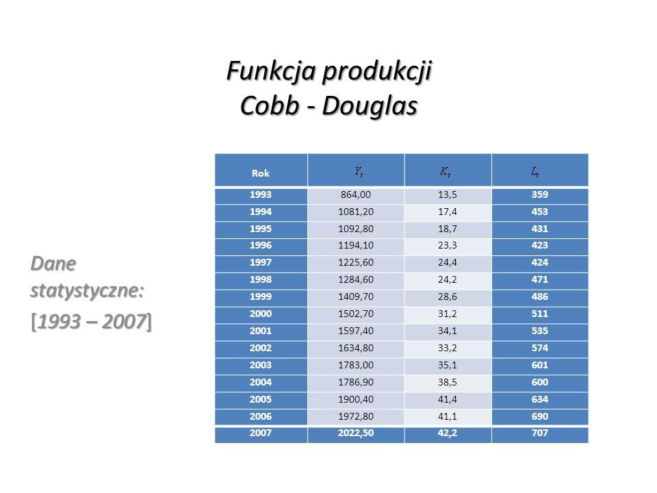 Funkcja produkcji Cobb - Douglas Dane statystyczne: [1993 – 2007] Rok 1993864,0013,5359 19941081,2017,4453 19951092,8018,7431 19961194,1023,3423 19971