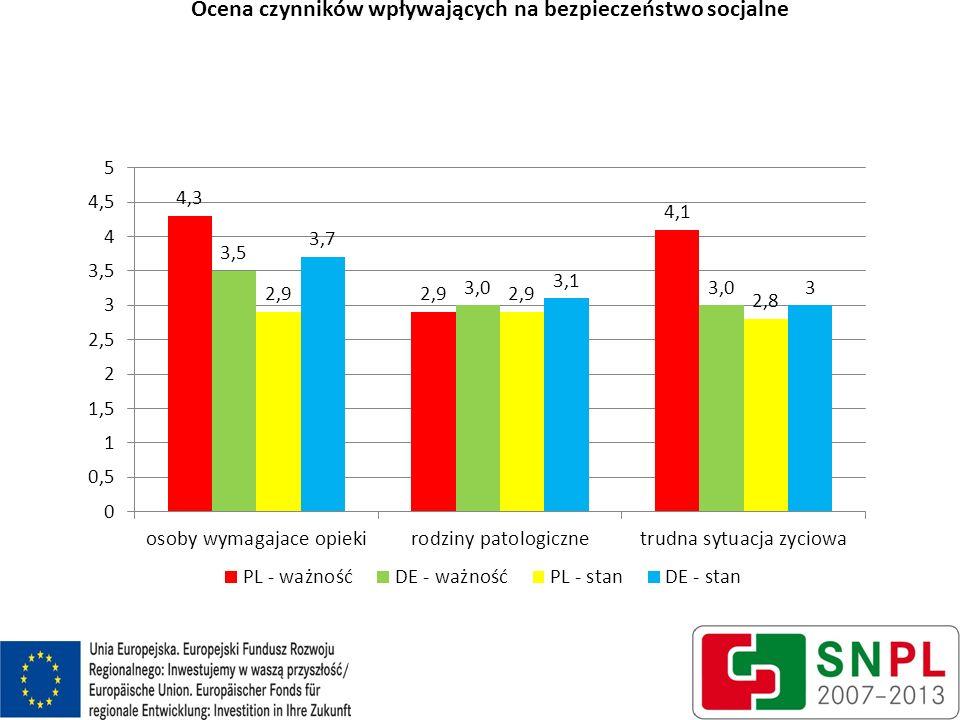 Ocena czynników wpływających na bezpieczeństwo socjalne 12