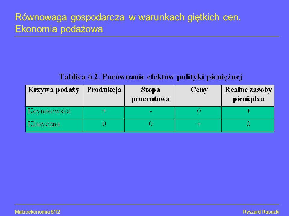 Makroekonomia 6/T2Ryszard Rapacki Równowaga gospodarcza w warunkach giętkich cen. Ekonomia podażowa