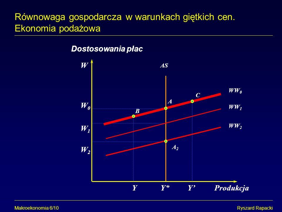 Makroekonomia 6/10Ryszard Rapacki Równowaga gospodarcza w warunkach giętkich cen. Ekonomia podażowa W Y*Produkcja Dostosowania płac AS A2A2 A WW 2 W0W