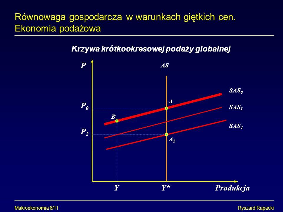 Makroekonomia 6/11Ryszard Rapacki Równowaga gospodarcza w warunkach giętkich cen. Ekonomia podażowa P Y*Produkcja Krzywa krótkookresowej podaży global