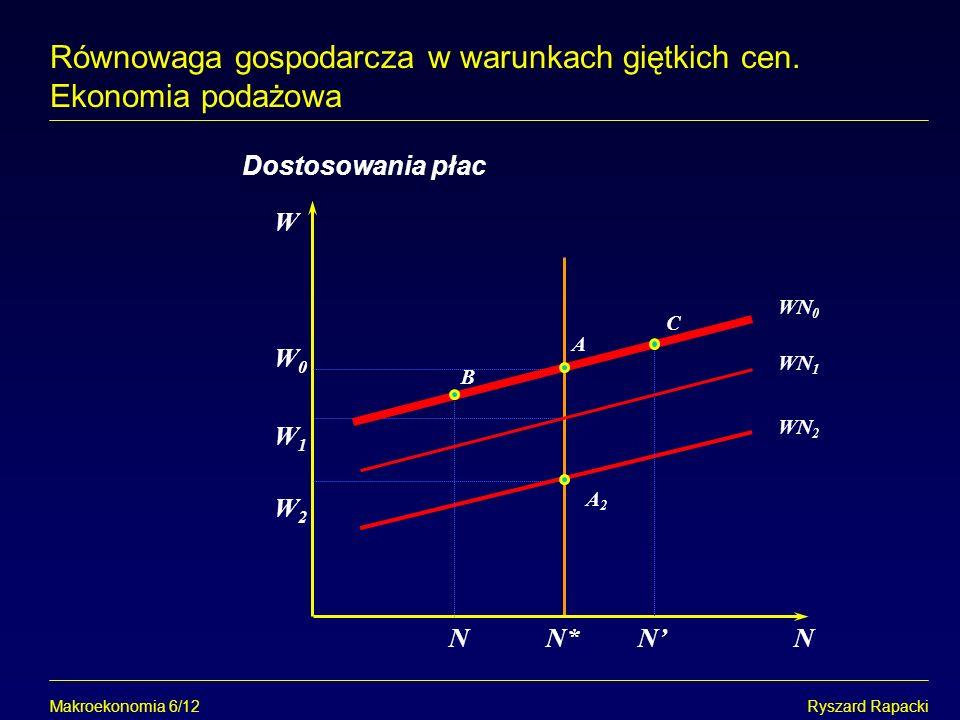 Makroekonomia 6/12Ryszard Rapacki Równowaga gospodarcza w warunkach giętkich cen. Ekonomia podażowa W N*N Dostosowania płac A2A2 A WN 2 W0W0 B NN W1W1