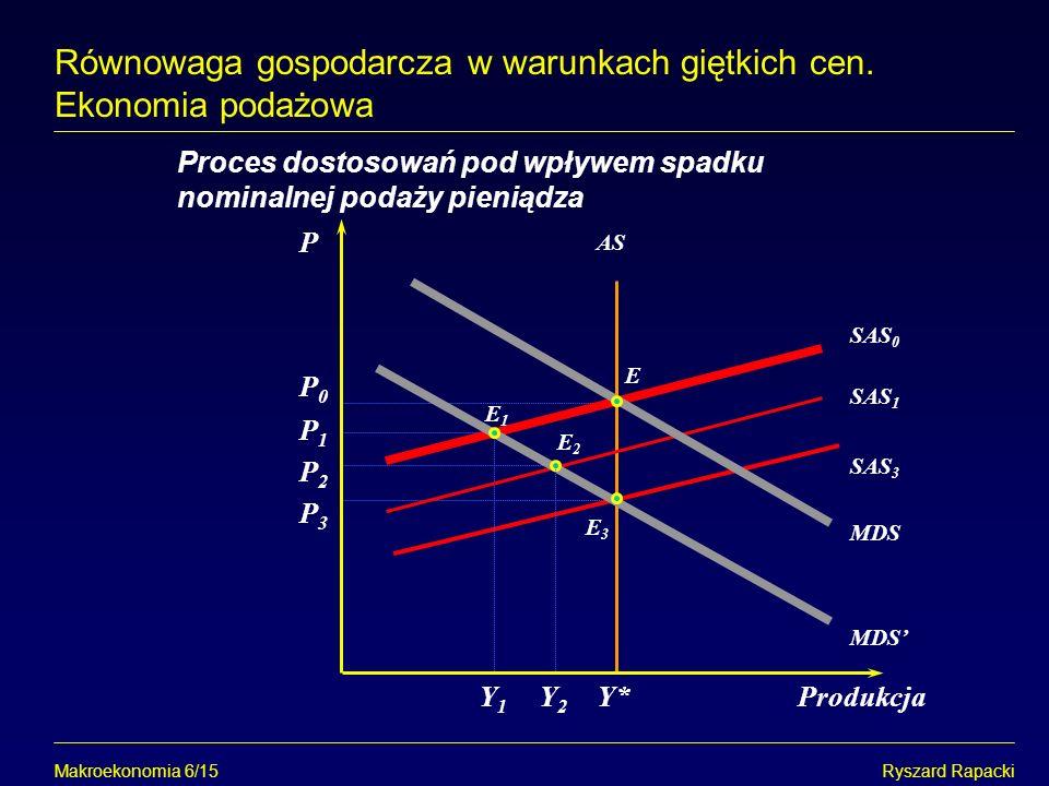 Makroekonomia 6/15Ryszard Rapacki Równowaga gospodarcza w warunkach giętkich cen. Ekonomia podażowa P Y*Produkcja Proces dostosowań pod wpływem spadku